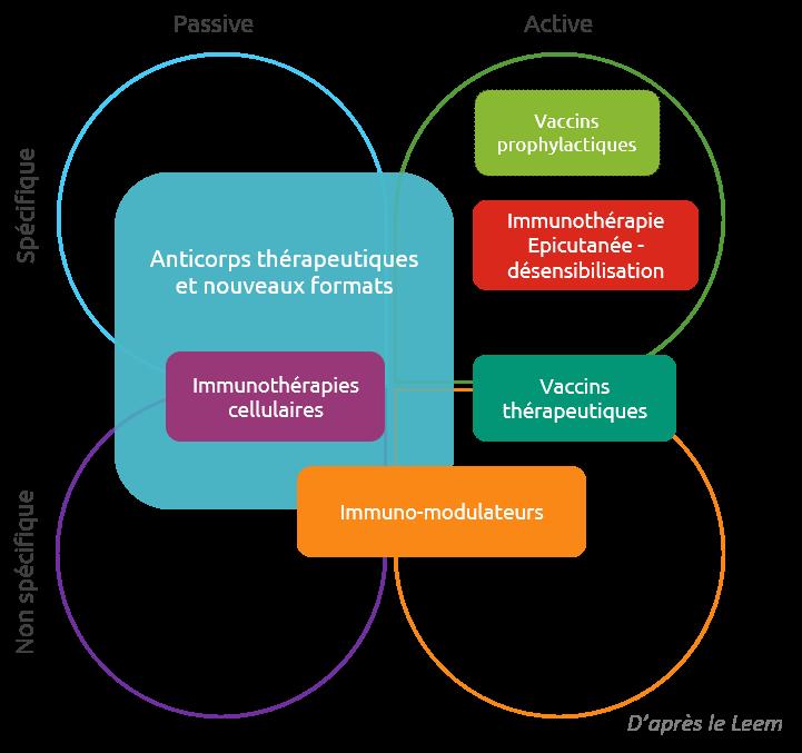 Types d'immunothérapies