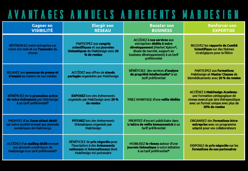 Avantages Adherents 2021